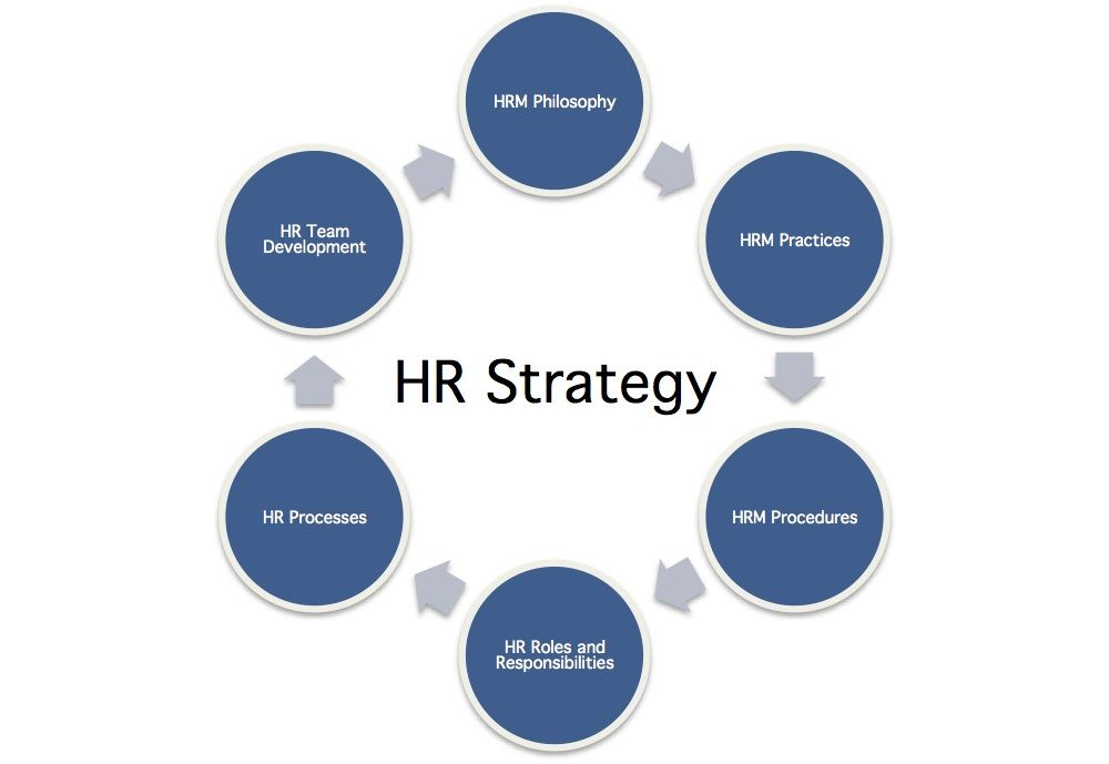 HR Strategy Definition Human Resources Pinterest Strategy
