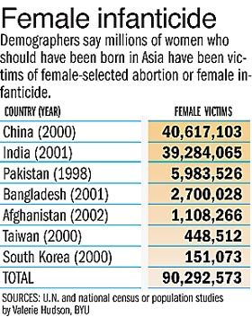 an analysis of chinas female infanticide India witnesses one of the highest female infanticide incidents in the world:  the report makes a continent-wise analysis of infanticide  china's.