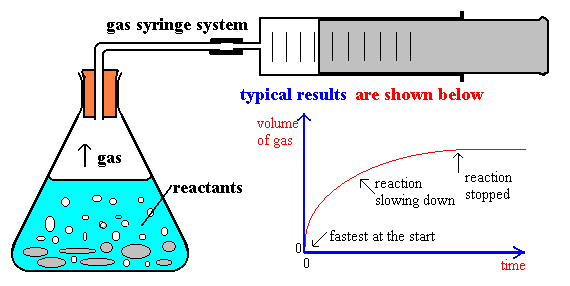 how to find the rate of a reaction