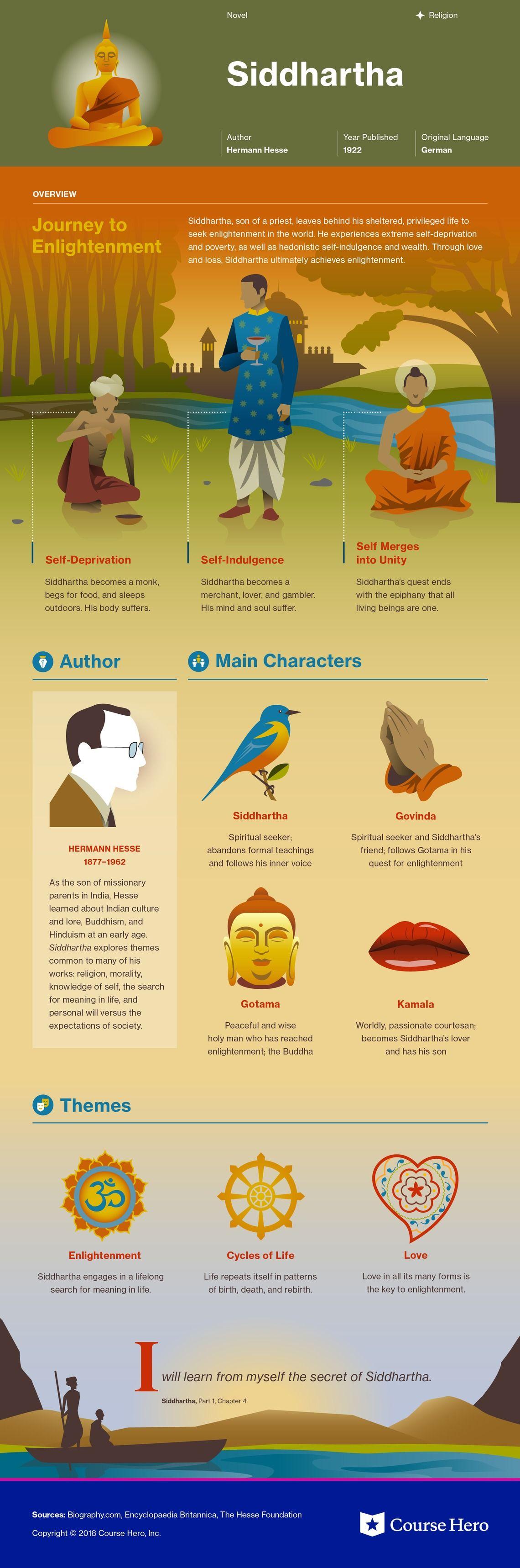 Siddhartha Infographic Booksliterature Literature Books