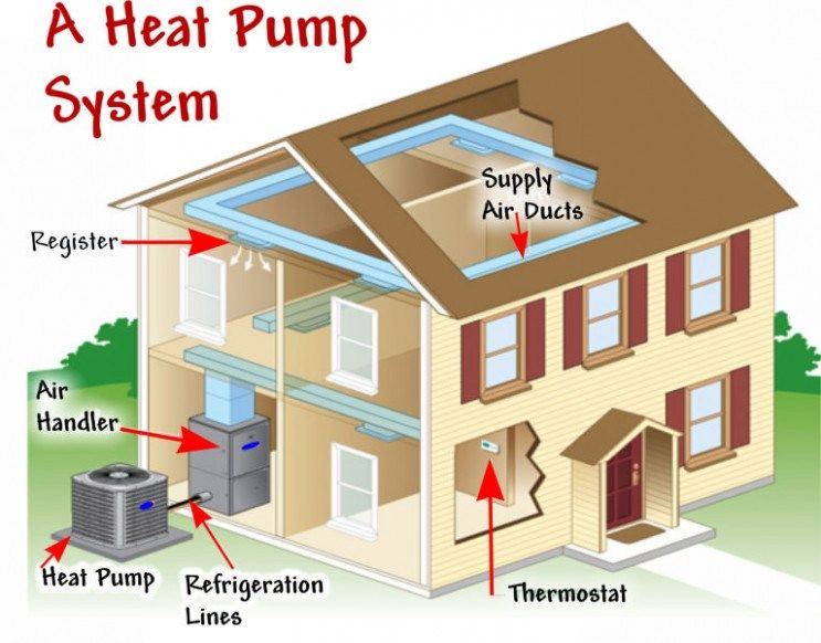 Whats So Trendy About Gas Electric Heat Pump That Everyone Went Crazy Over It Gas Electric Heat Pump Https Heat Pump Heat Pump System Heat Pump Installation