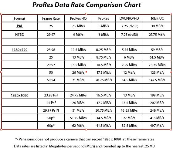 Apple ProRes Data Rate Comparison Chart Read Pinterest - rate chart