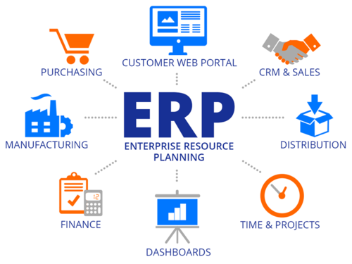 7 Steps To Implement Erp In A Right Way Erp System Enterprise Application Crm Software