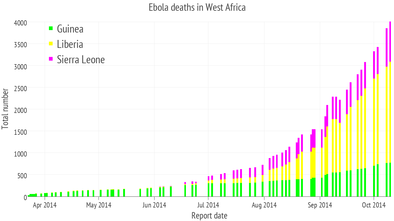 Deaths And Counting Ebola Epidemic In  Charts  West Africa