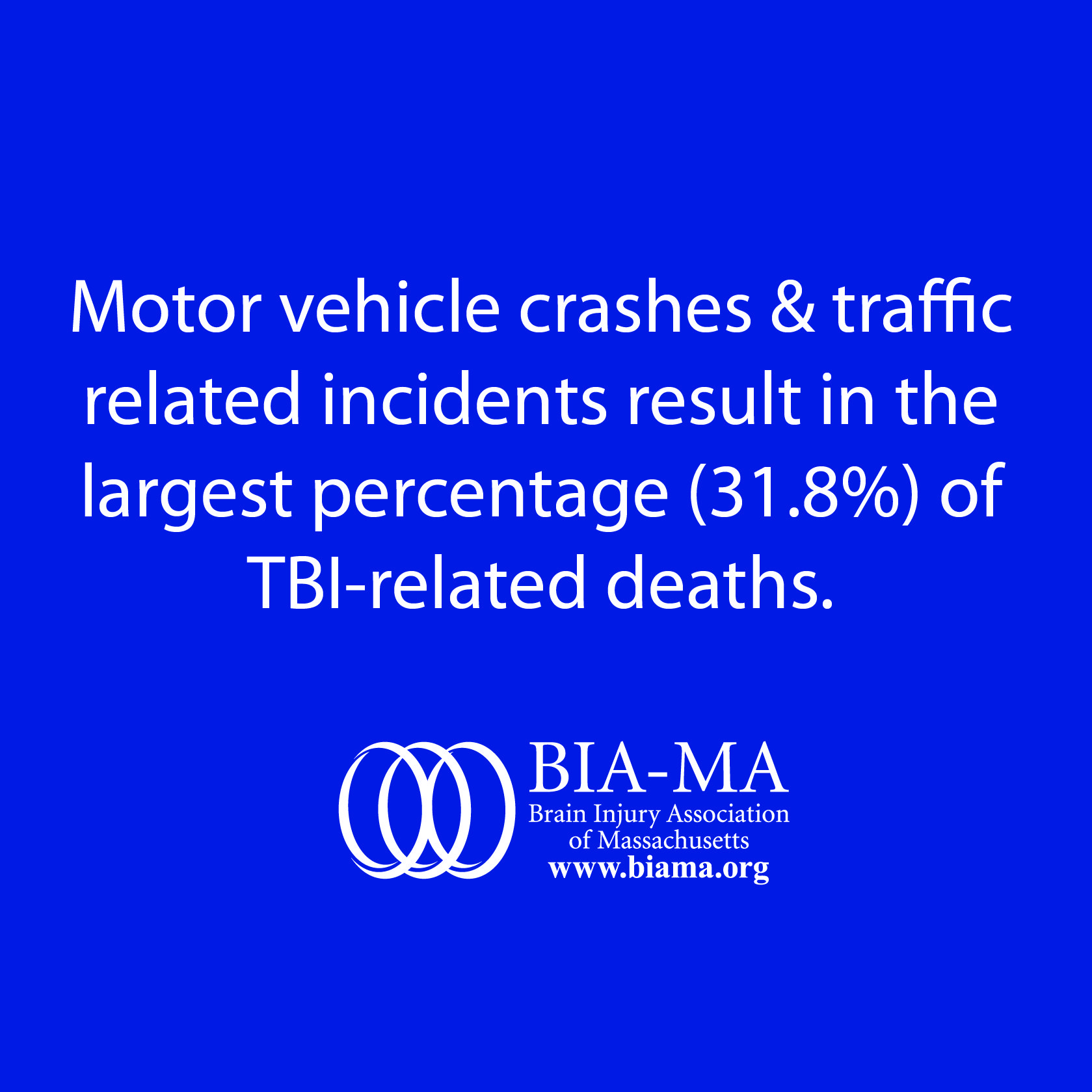 Motor vehicle crashes & traffic-related incidents result in the largest percentage (31.8%) of #TBI related deaths.
