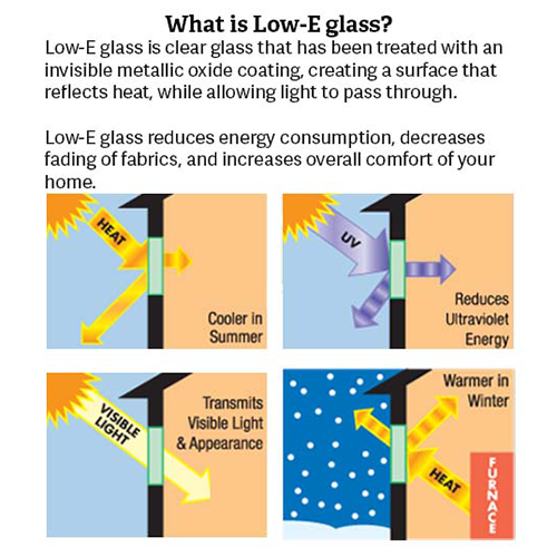 Our High Performance Low E Glass Option Will Help Reduce Your