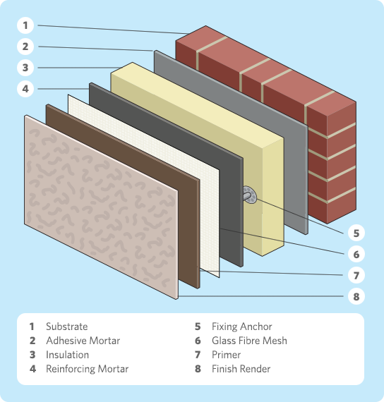 External wall insulation exploded diagram | House Detail