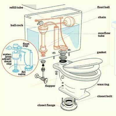 Toilet Home Repairs Leaky Toilet Diy Plumbing