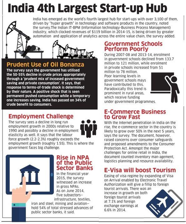 India 4th Largest Start-up Hub!