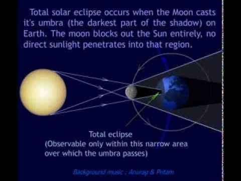 Animation Explaining Total Solar Eclipse Solar Eclipse Eclipse Solar