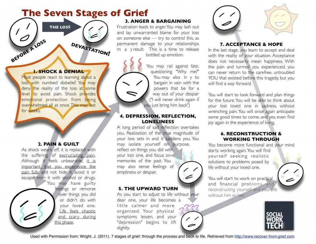 A Great Behavioral Model For Grief And Loss Click On The Picture For A More Comprehensive