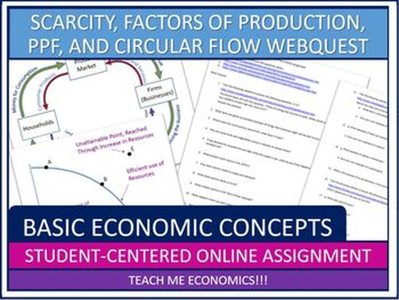 Scarcity Factors Of Production Ppf And Circular Flow