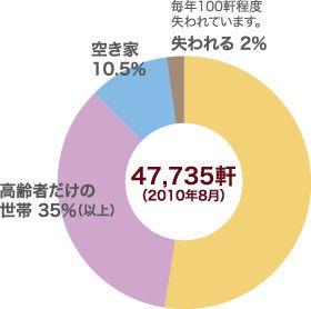 47,735軒中、高齢者だけの世帯が35%(以上)、空き家が10.5%、失われたのが2%(2010年8月)