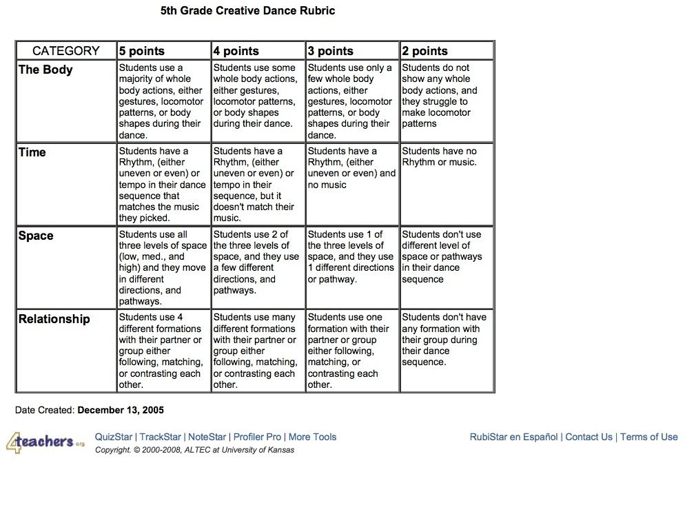 assessment and rubrics