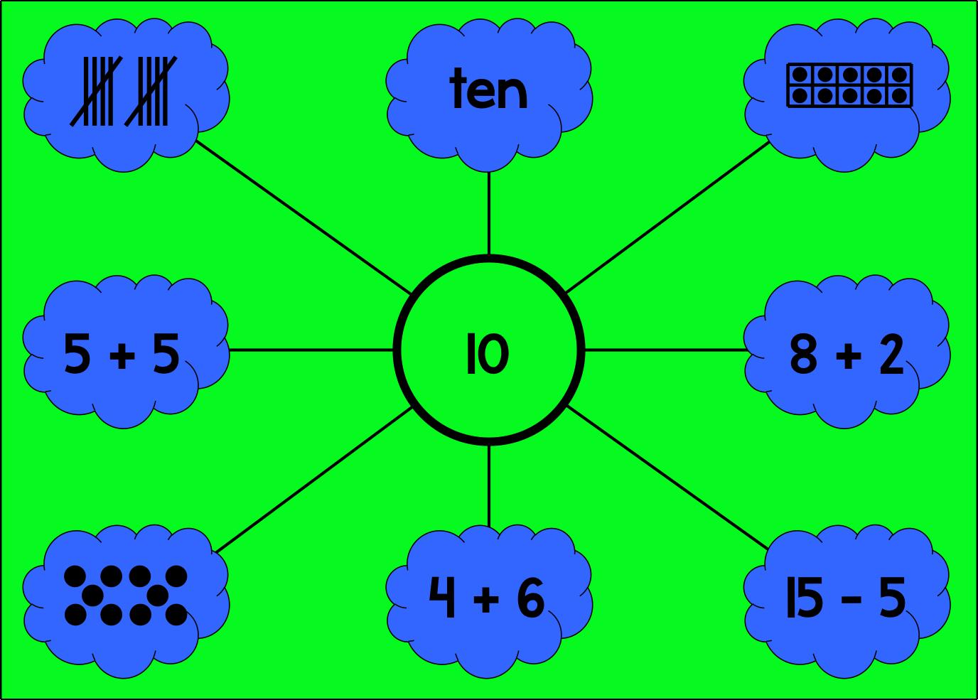 Pinspired Diy Number Sense Poster