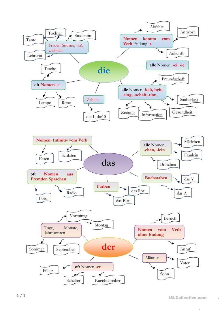 der das oder die? | German, German language and Language