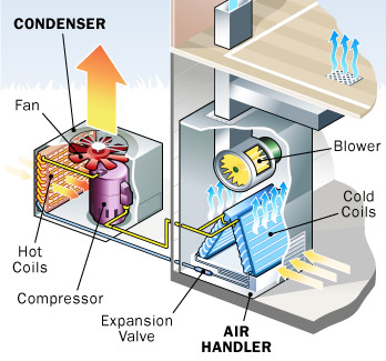 Wondering How An Air Conditioner Works Refrigeration And Air Conditioning Heating And Air Conditioning Air Conditioning System