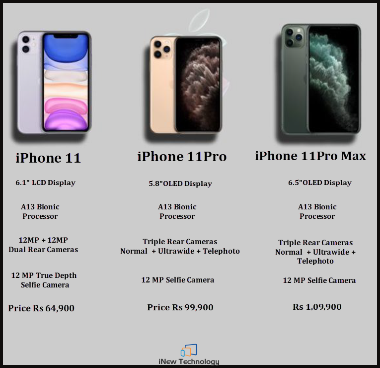 Is The Iphone 11 Pro Max Oled