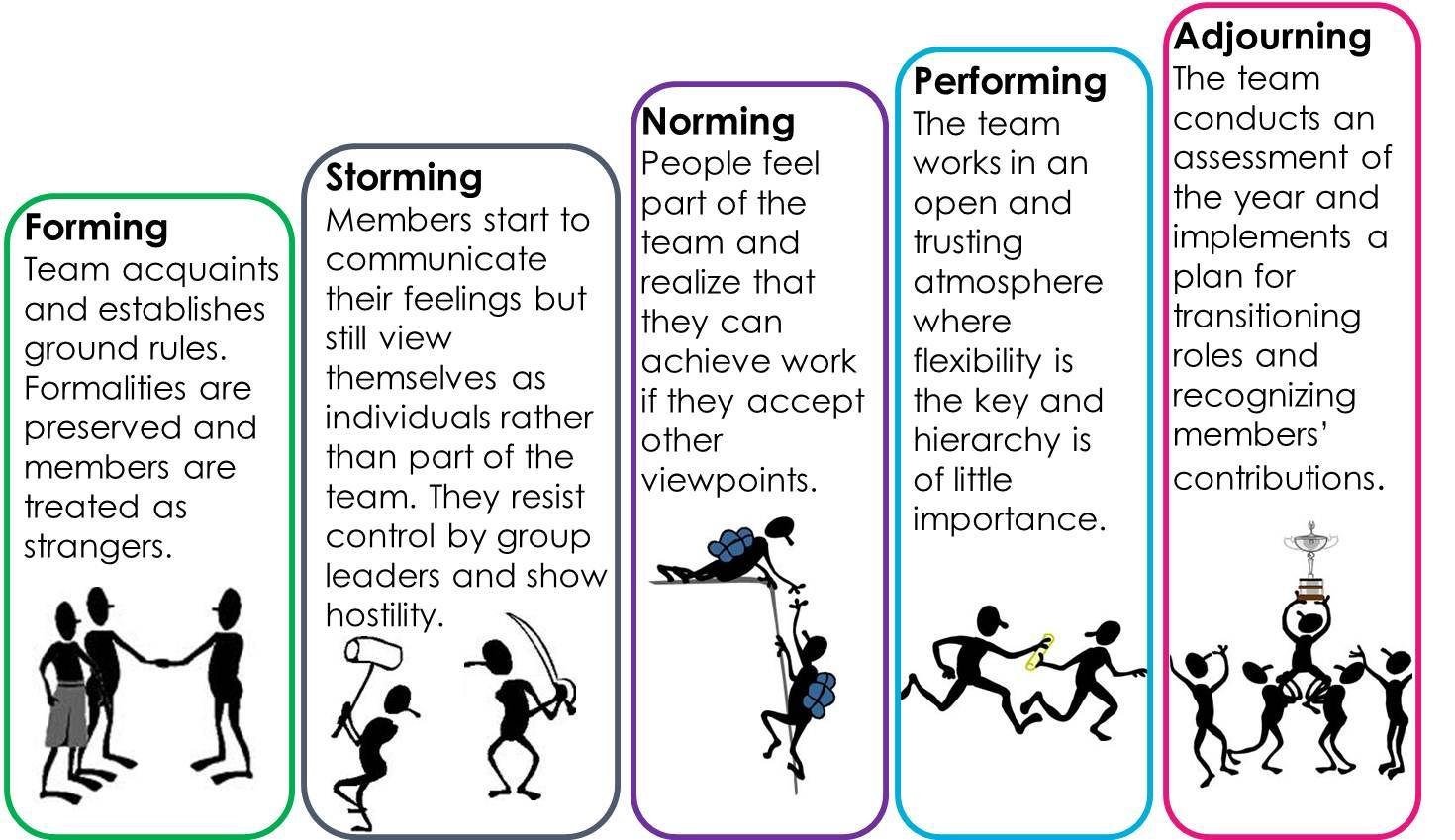 Etapas De Los Equipos Forming Storming Norming Performing Adjournin Team Development Leadership Skills Leadership