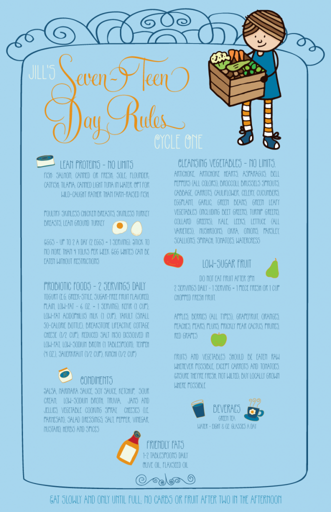 A Cute little cheat sheet for Cycle One of the 17 Day Diet.  Made it up for my lovely sister for when she needs a little inspiration.  Hope you like it Jill.  xoxo Julie