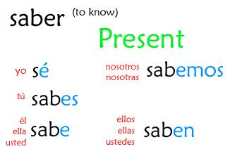 present tense conjugating saber education learning spanish verb chart spanish. Black Bedroom Furniture Sets. Home Design Ideas