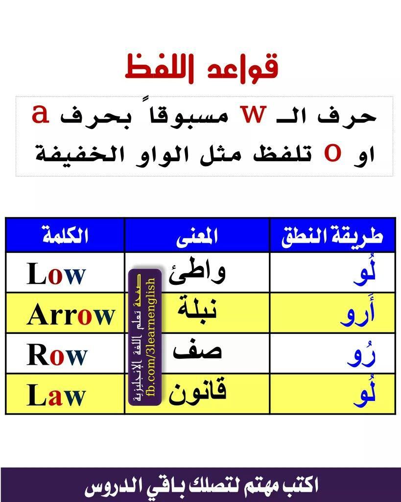 قواعد النطق Learn English Words English Language Course English Language Teaching