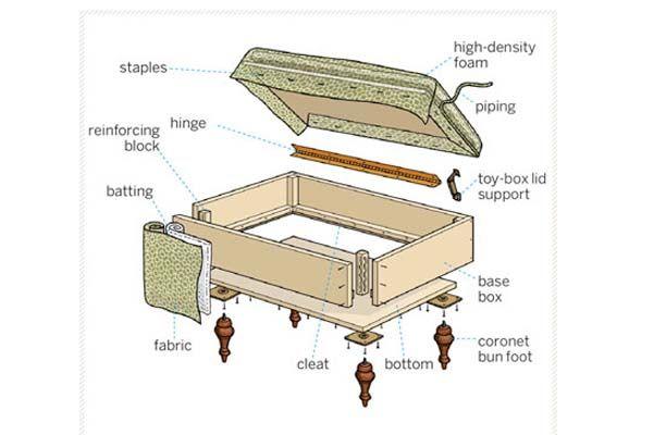 Cómo hacer un mueble otomano personalizado | Proyectos de madera ...