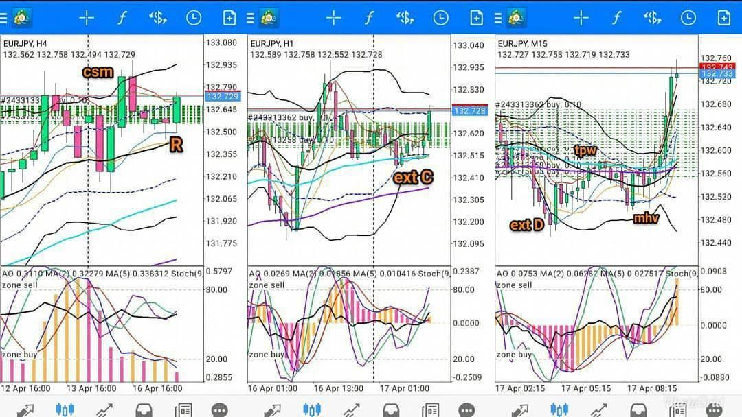 Learn To Trade Forex Forex Forex Brokers Learning