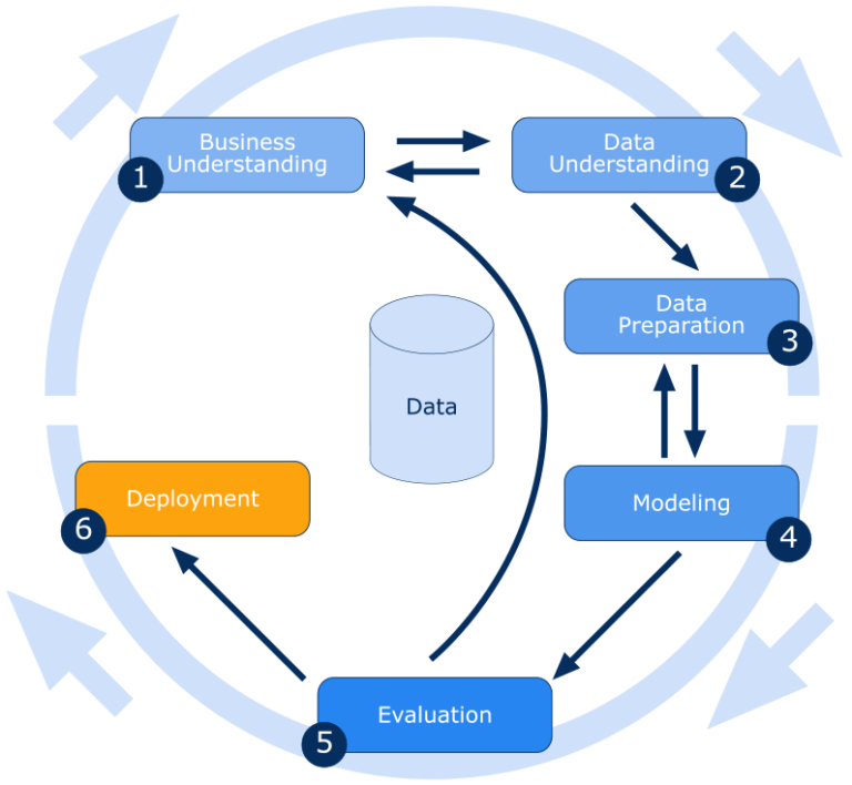6 Essential Steps To The Data Mining Process Scalefree Ia A Training Provider For Data Vault 2 0 A System Of Bu Data Mining Business Intelligence Data Science