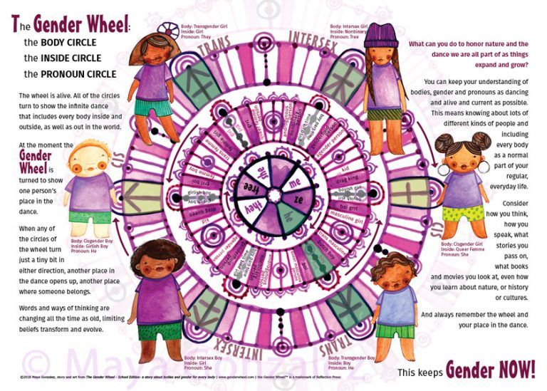 The Gender Wheel Early Childhood Education Resources Color Activities Gender