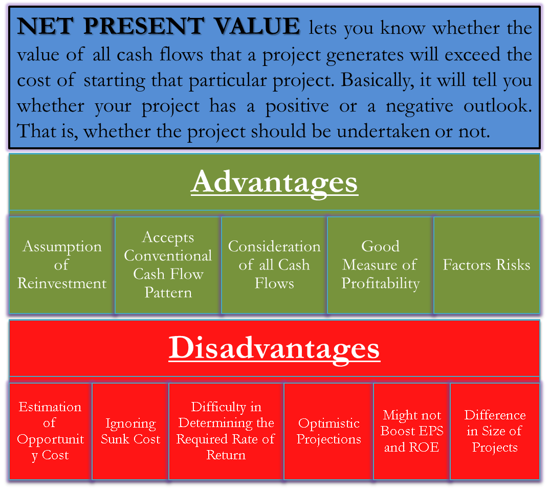 Advantages And Disadvantages Of Net Present Value Npv