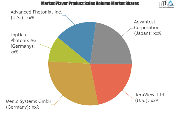 Far Infrared Spectroscopy Market Is Booming Worldwide Teraview Menlo Systems Toptica Photonix With Images Segmentation Business Intelligence Share Market