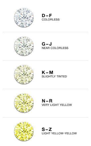 The Jewelry Exchange Diamond clarity Jewelzzz II Diamonds - sample diamond chart