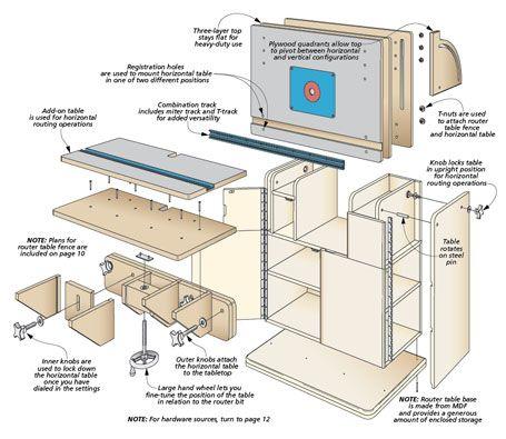 Combination Router Table Woodsmith Plans Sit Router Pinterest