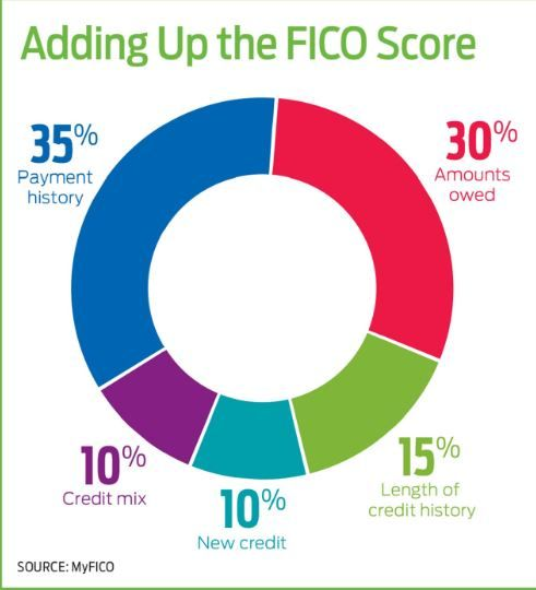 8 Tips To Improve Your Fico Score That Will Allow You To Get