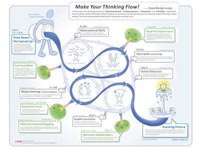 Visual Thinking - Viz Up the World!: What is Visual Thinking Process?