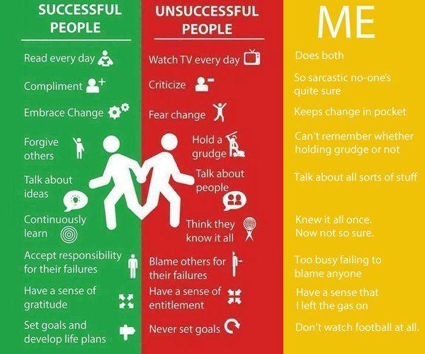 Success vs. Unsuccess