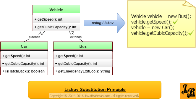 Liskov Substitution Principal Explained With Examples In Java Principles Software Development Understanding