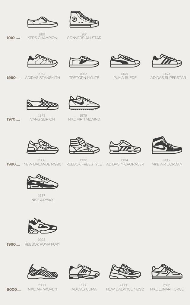 Les chaussures à travers le temps | shoes en 2019 | Dessin