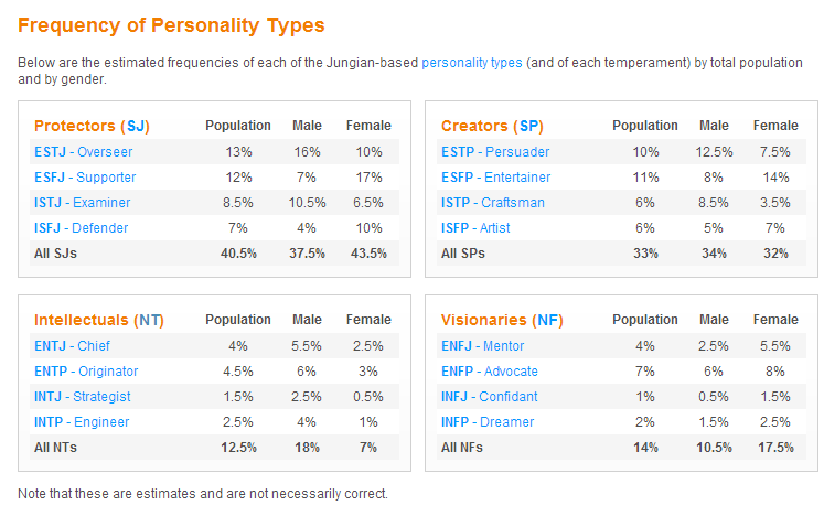 Personality Population Intj Female Personality Types Mbti Personality Personality