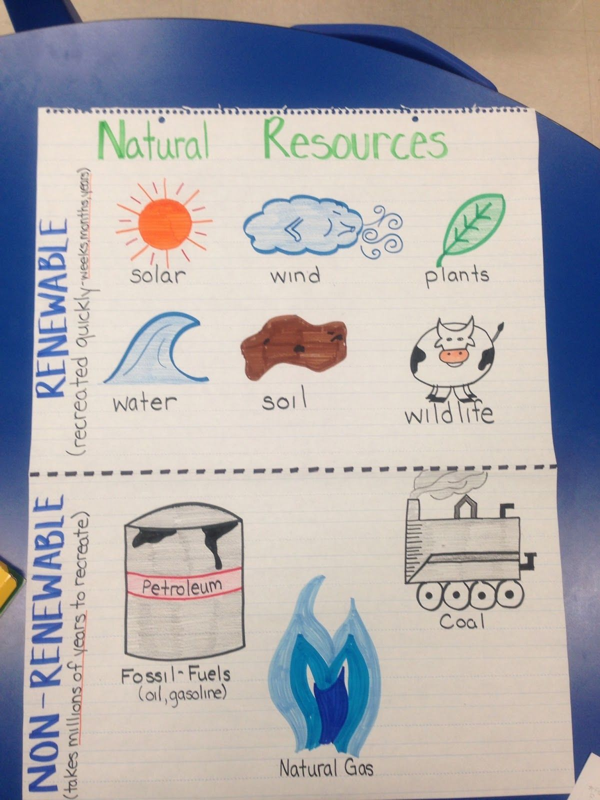 Non-Renewable and Renewable Resources Anchor Chart