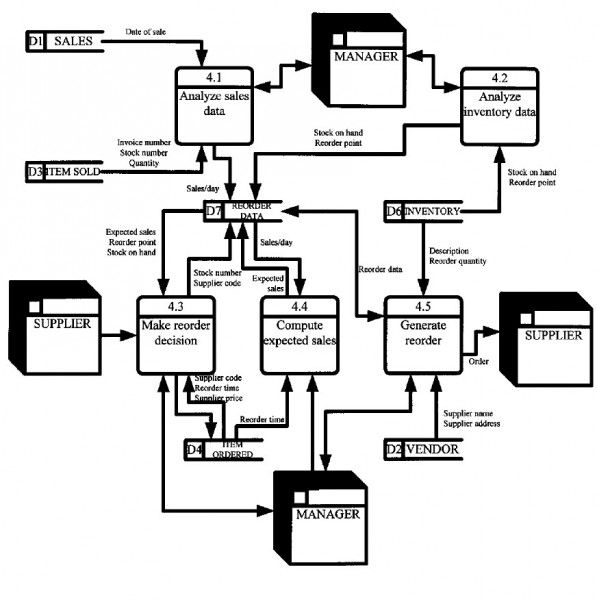 Chart Process Data Flow Diagram