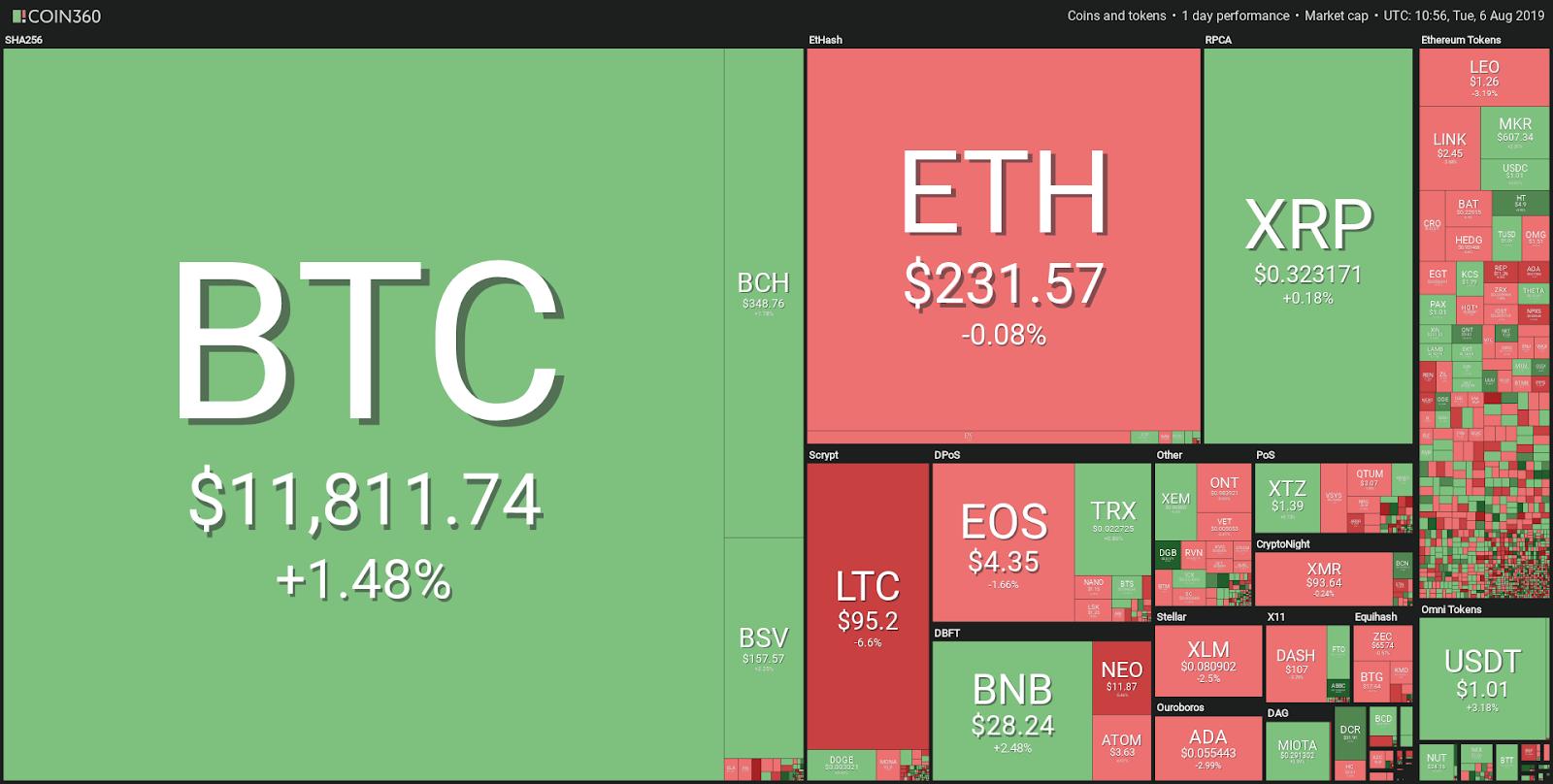 buy top 20 cryptocurrencies