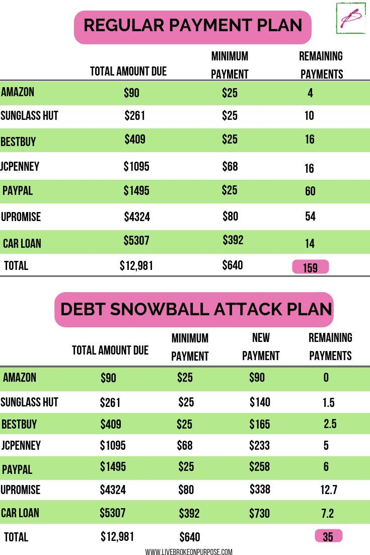 How We Paid off $7K in Debt in 2 months with the Debt Snowball Attack Plan How We Paid off $7K in Debt in 2 months with the Debt Snowball Attack Plan