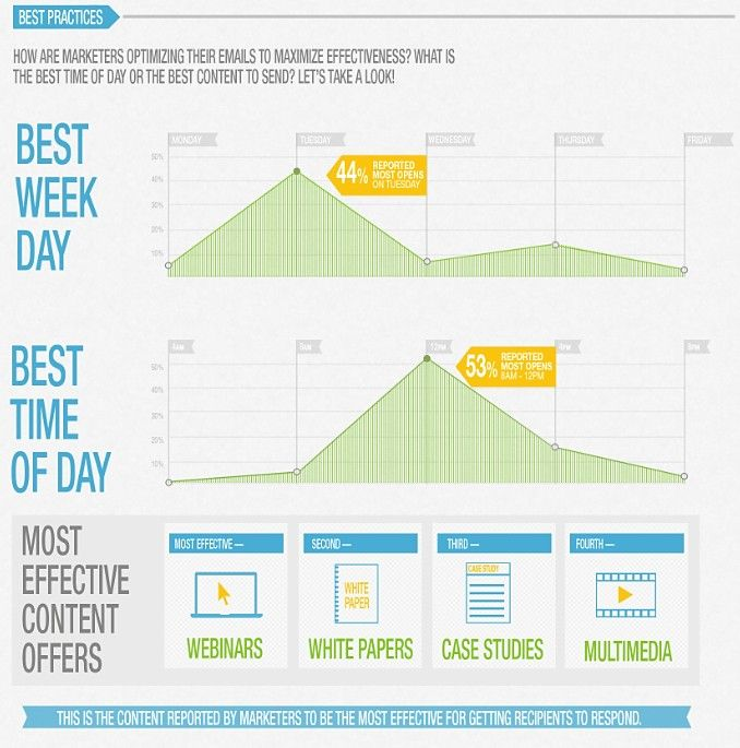B2B Email Marketing Best-Practices and Trends | Email marketing ...