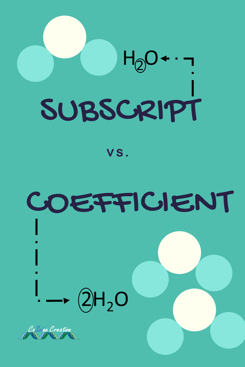 Use this blog post about balancing chemical equations to ...