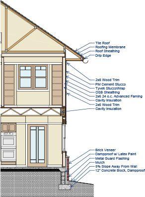 Cross Section Cutout Jpg 292 396 Architecture Blueprints Chief Architect House Elevation