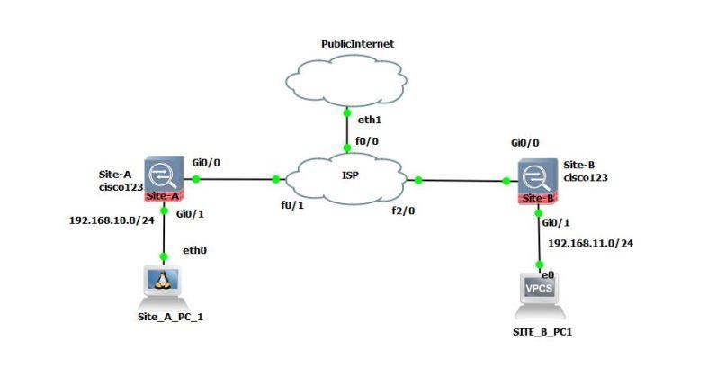 499450748c095014de34f0c927db0642 - How To Test Site To Site Vpn