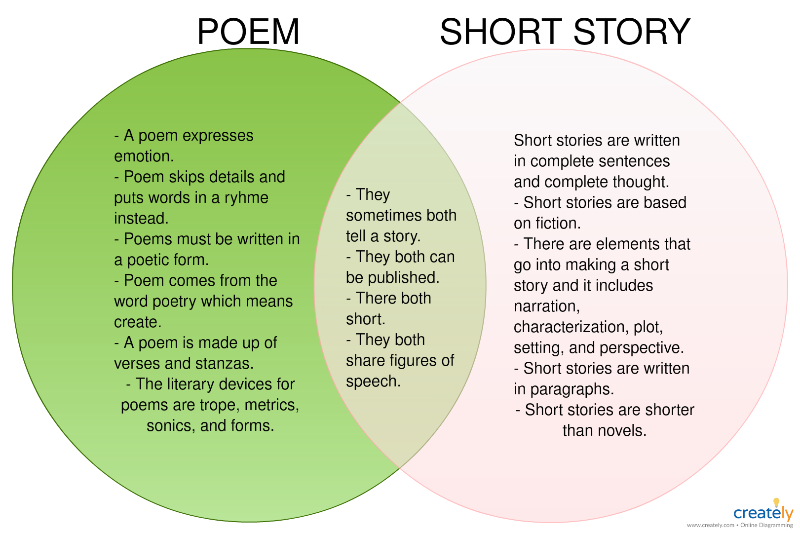 hight resolution of poem vs short story venn diagram similarities and differences between short story and poem you can edit this template and create your own diagram
