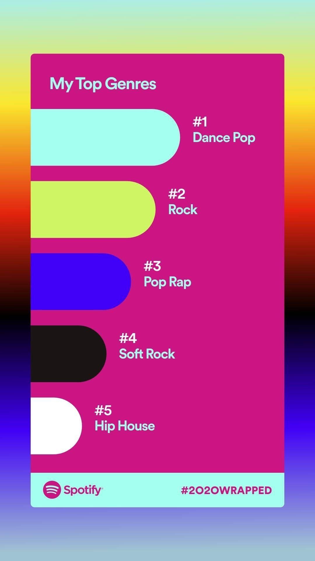 My Top Genres Spotify2020 Spotify Alternative Hip Hop Pop Dance